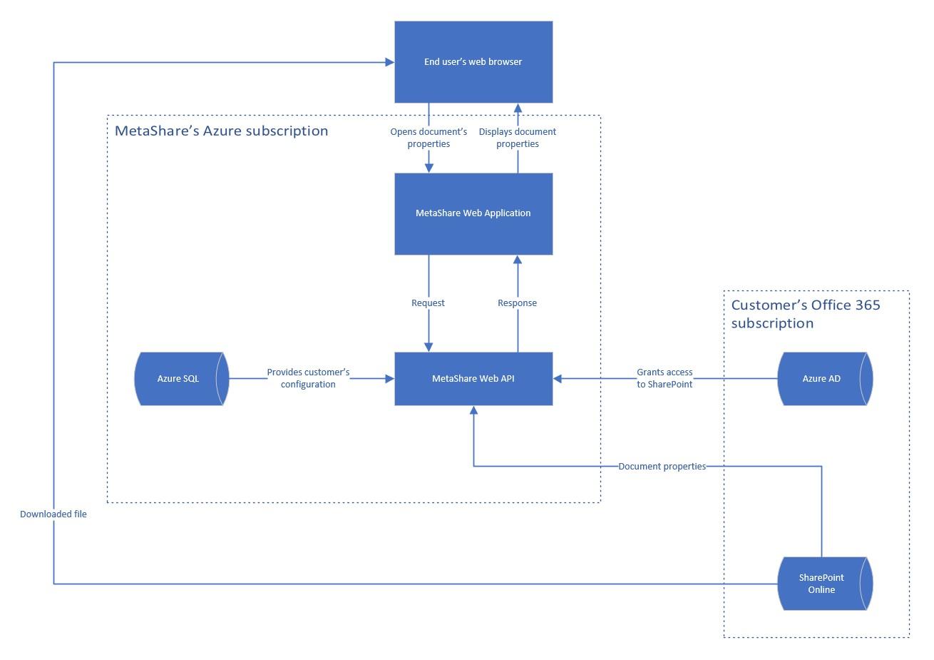Dataflödesdiagram för MetaShare Online